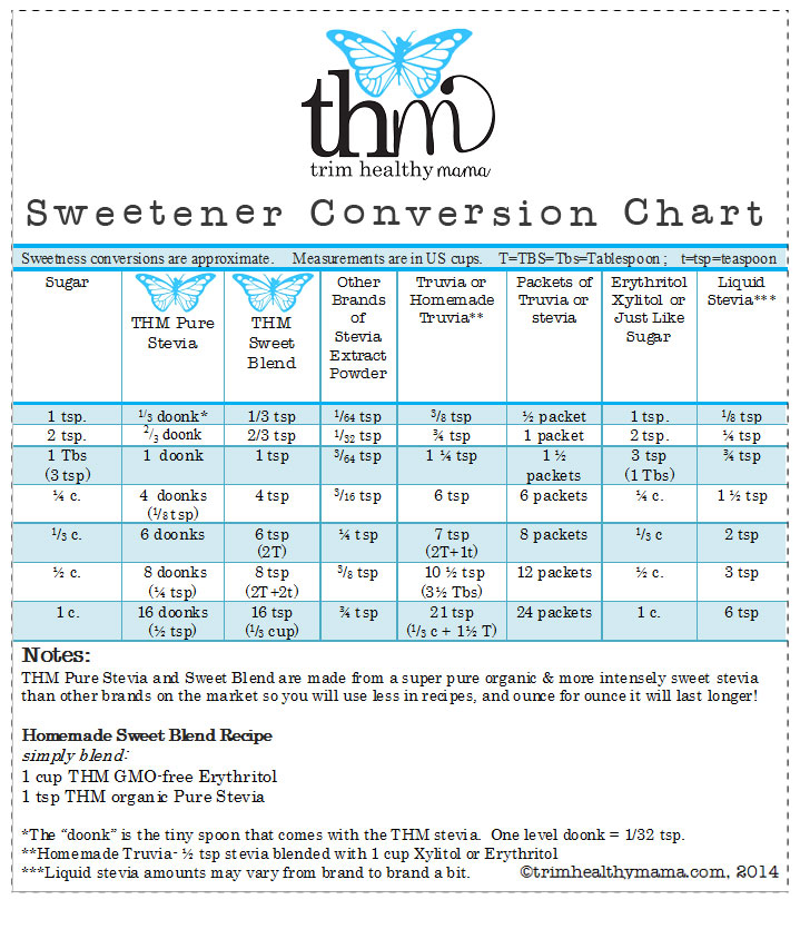 THM-Stevia-Conversion-Chart