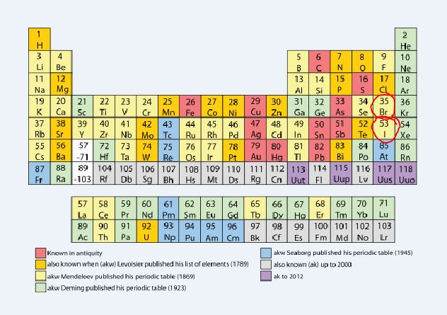 bromine iodine chart of elements